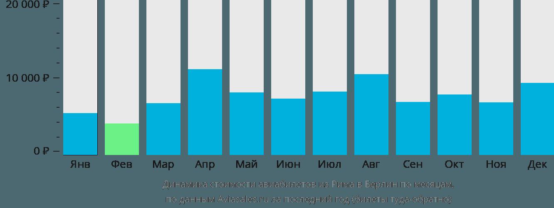 Динамика стоимости авиабилетов из Рима в Берлин по месяцам