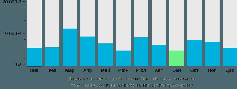 Динамика стоимости авиабилетов из Рима в Бельгию по месяцам
