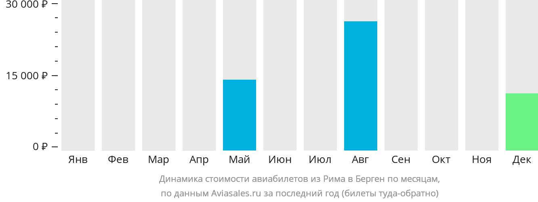 Динамика стоимости авиабилетов из Рима в Берген по месяцам