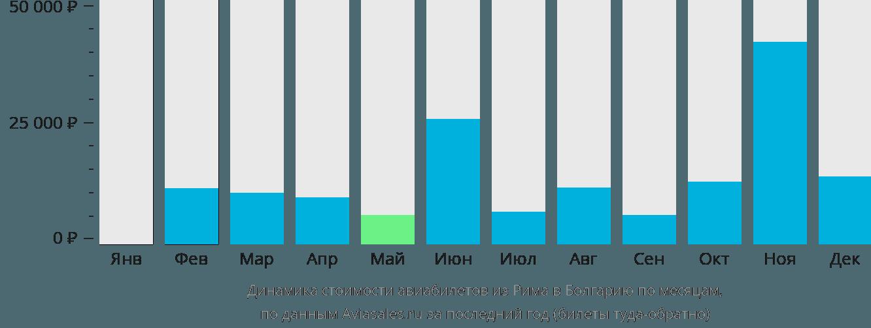 Динамика стоимости авиабилетов из Рима в Болгарию по месяцам