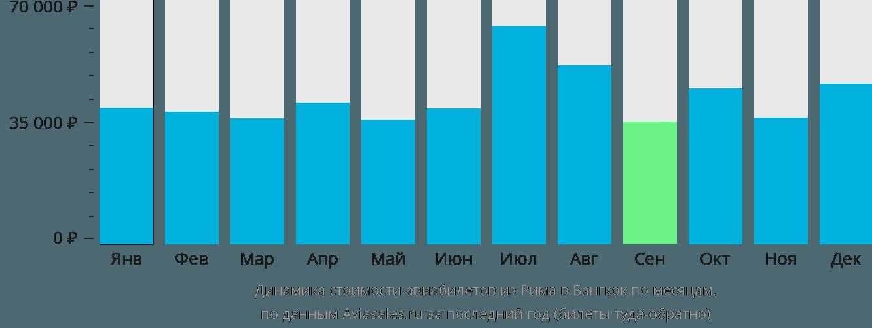 Динамика стоимости авиабилетов из Рима в Бангкок по месяцам