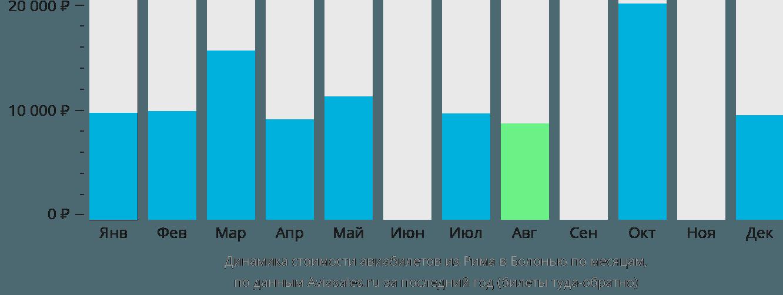 Динамика стоимости авиабилетов из Рима в Болонью по месяцам