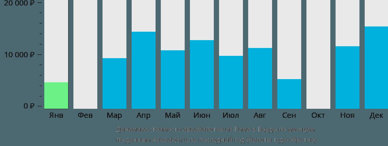 Динамика стоимости авиабилетов из Рима в Бордо по месяцам