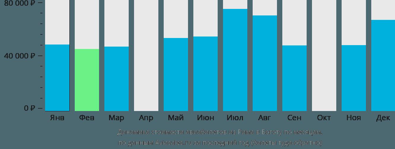Динамика стоимости авиабилетов из Рима в Боготу по месяцам