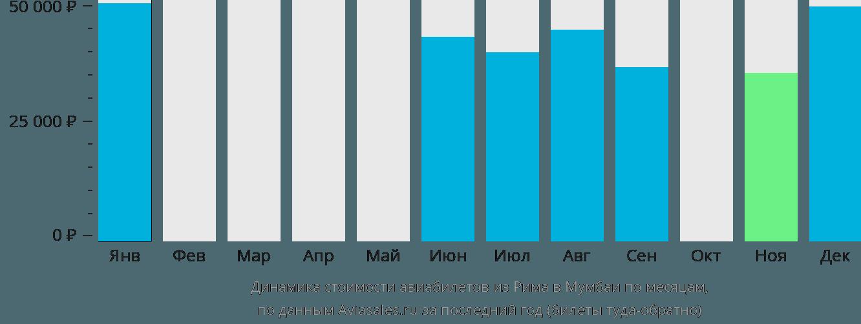 Динамика стоимости авиабилетов из Рима в Мумбаи по месяцам