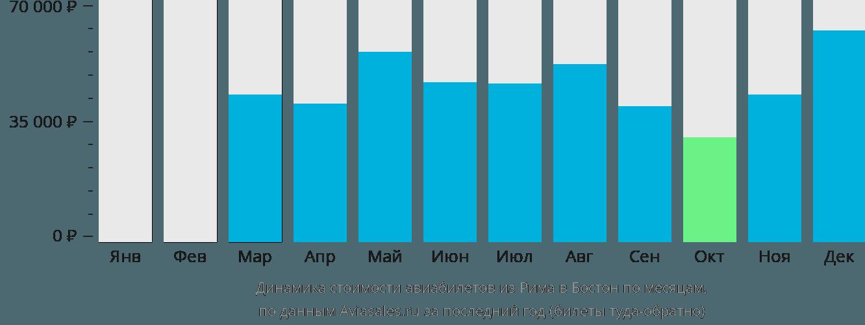 Динамика стоимости авиабилетов из Рима в Бостон по месяцам