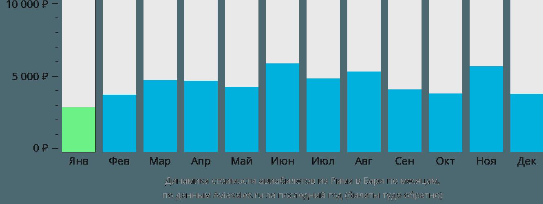Динамика стоимости авиабилетов из Рима в Бари по месяцам