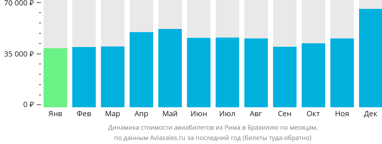 Динамика стоимости авиабилетов из Рима в Бразилию по месяцам