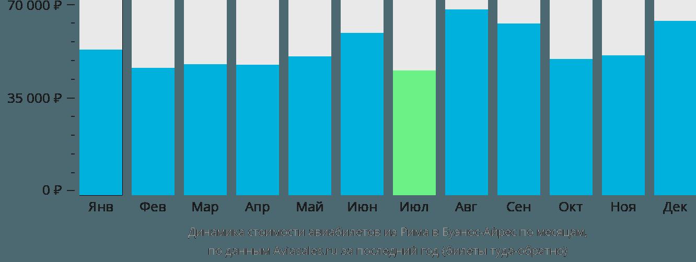 Динамика стоимости авиабилетов из Рима в Буэнос-Айрес по месяцам