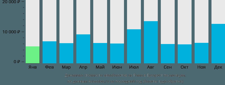 Динамика стоимости авиабилетов из Рима в Бухарест по месяцам