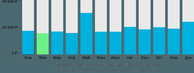 Динамика стоимости авиабилетов из Рима в Беларусь по месяцам