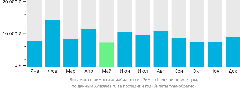 Динамика стоимости авиабилетов из Рима в Кальяри по месяцам