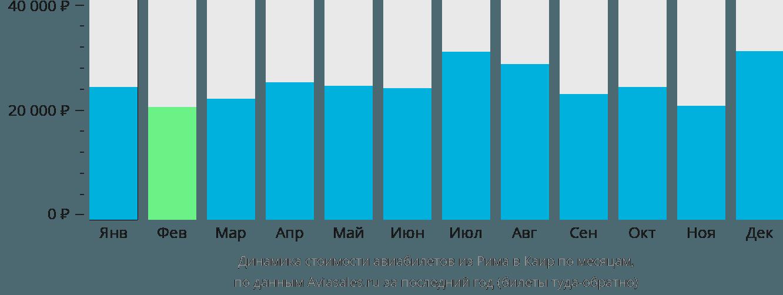 Динамика стоимости авиабилетов из Рима в Каир по месяцам