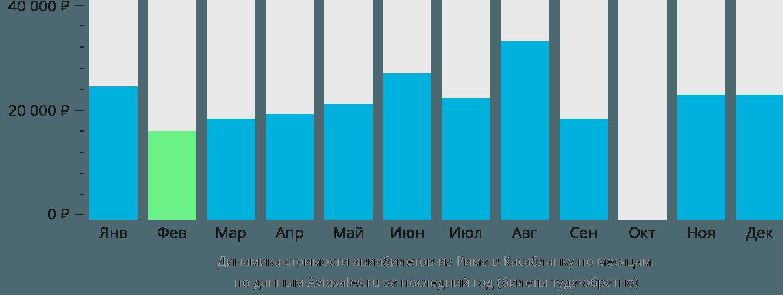 Динамика стоимости авиабилетов из Рима в Касабланку по месяцам