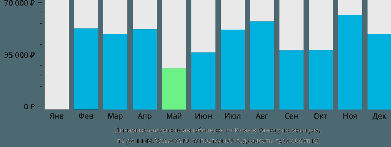 Динамика стоимости авиабилетов из Рима в Канаду по месяцам