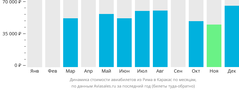 Динамика стоимости авиабилетов из Рима в Каракас по месяцам