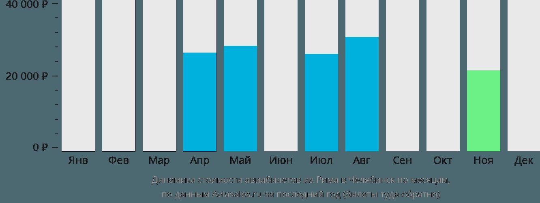 Динамика стоимости авиабилетов из Рима в Челябинск по месяцам