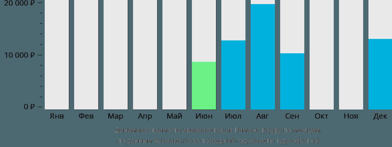 Динамика стоимости авиабилетов из Рима на Корфу по месяцам