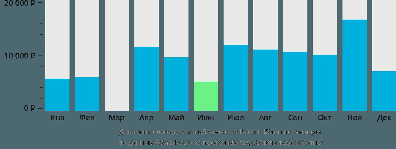 Динамика стоимости авиабилетов из Рима в Кёльн по месяцам