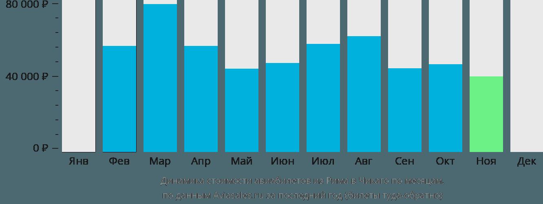 Динамика стоимости авиабилетов из Рима в Чикаго по месяцам