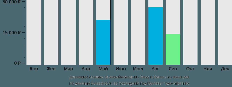 Динамика стоимости авиабилетов из Рима в Ханью по месяцам