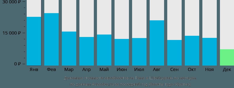 Динамика стоимости авиабилетов из Рима в Швейцарию по месяцам