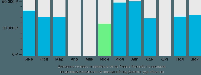 Динамика стоимости авиабилетов из Рима в Коломбо по месяцам