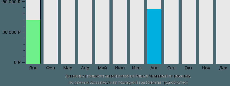 Динамика стоимости авиабилетов из Рима в Чиангмай по месяцам