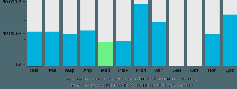 Динамика стоимости авиабилетов из Рима в Колумбию по месяцам