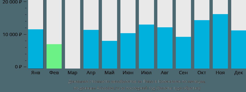 Динамика стоимости авиабилетов из Рима в Копенгаген по месяцам