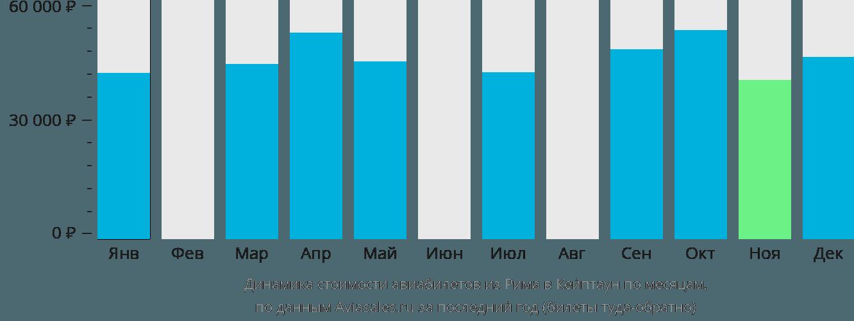 Динамика стоимости авиабилетов из Рима в Кейптаун по месяцам