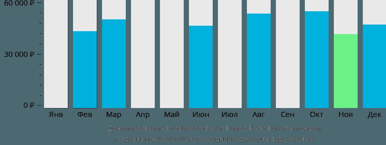 Динамика стоимости авиабилетов из Рима в Косту-Рику по месяцам