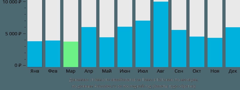 Динамика стоимости авиабилетов из Рима в Катанию по месяцам