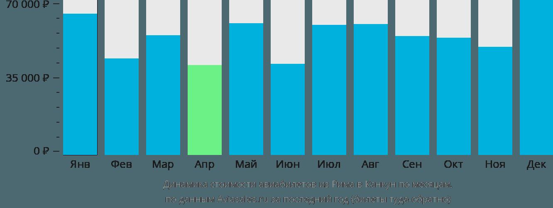 Динамика стоимости авиабилетов из Рима в Канкун по месяцам
