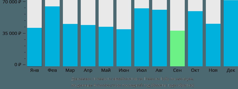 Динамика стоимости авиабилетов из Рима на Кубу по месяцам