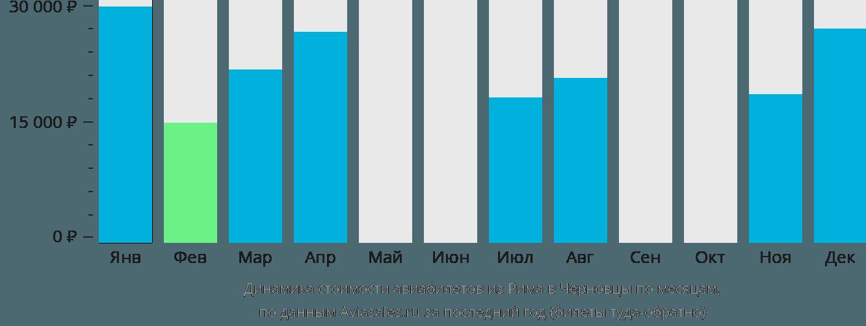 Динамика стоимости авиабилетов из Рима в Черновцы по месяцам