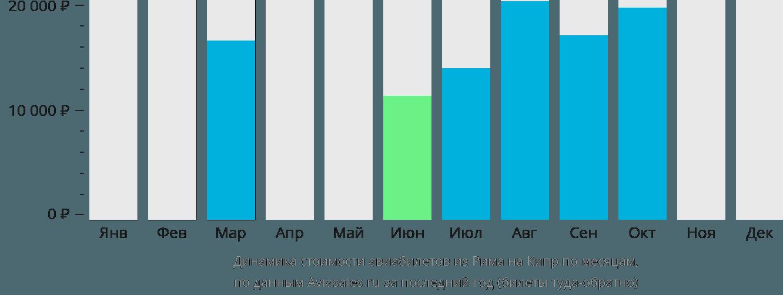 Динамика стоимости авиабилетов из Рима на Кипр по месяцам