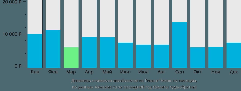 Динамика стоимости авиабилетов из Рима в Чехию по месяцам