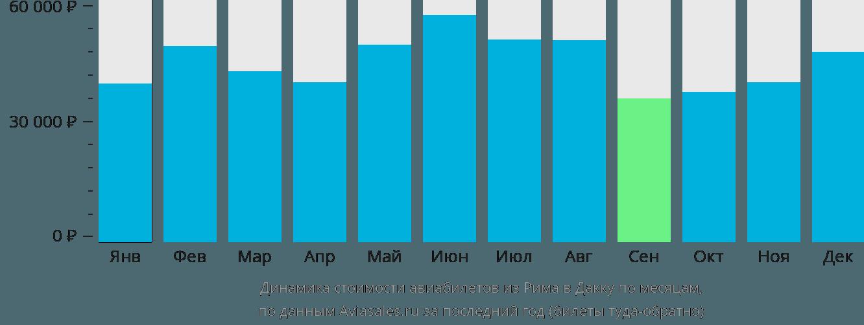 Динамика стоимости авиабилетов из Рима в Дакку по месяцам