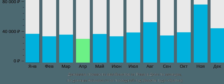 Динамика стоимости авиабилетов из Рима в Дели по месяцам