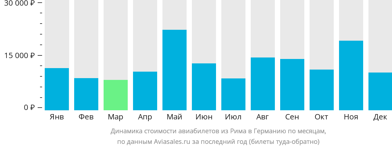 Динамика стоимости авиабилетов из Рима в Германию по месяцам