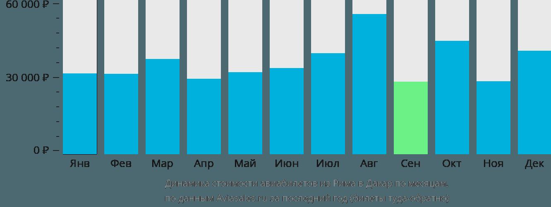 Динамика стоимости авиабилетов из Рима в Дакар по месяцам