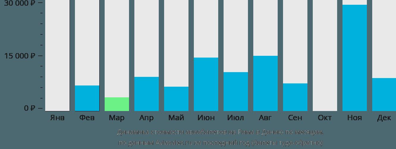 Динамика стоимости авиабилетов из Рима в Данию по месяцам