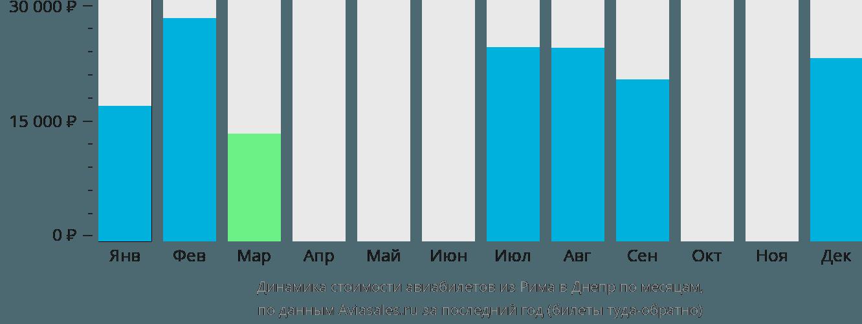 Динамика стоимости авиабилетов из Рима в Днепр по месяцам