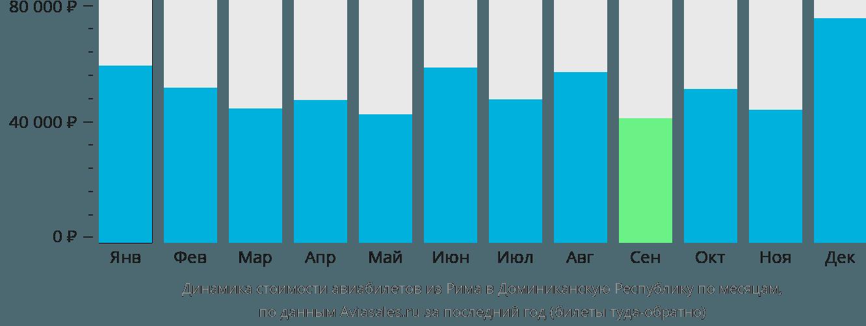 Динамика стоимости авиабилетов из Рима в Доминиканскую Республику по месяцам