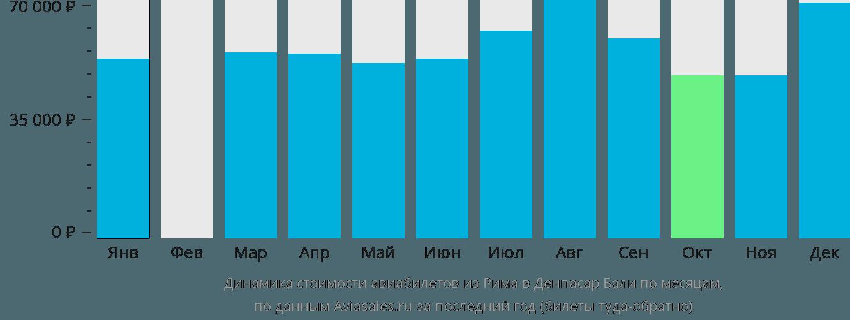 Динамика стоимости авиабилетов из Рима в Денпасар Бали по месяцам