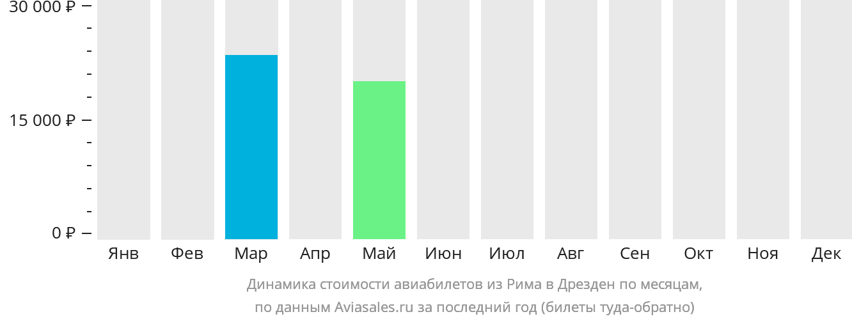 Динамика стоимости авиабилетов из Рима в Дрезден по месяцам