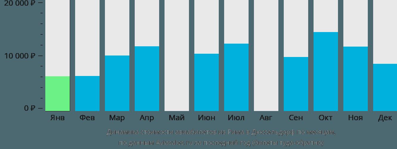 Динамика стоимости авиабилетов из Рима в Дюссельдорф по месяцам