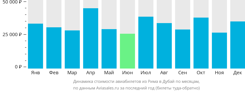 Динамика стоимости авиабилетов из Рима в Дубай по месяцам