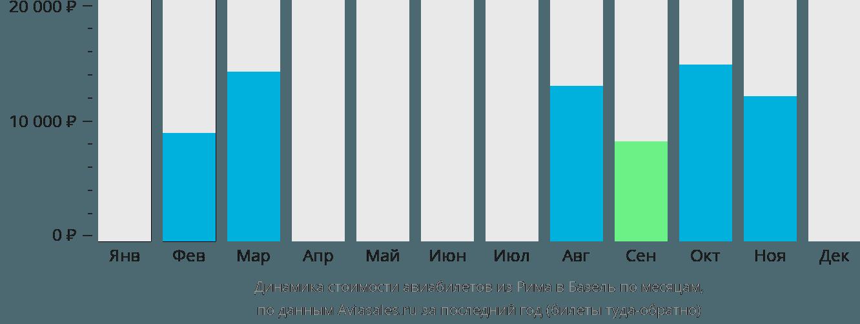 Динамика стоимости авиабилетов из Рима в Базель по месяцам